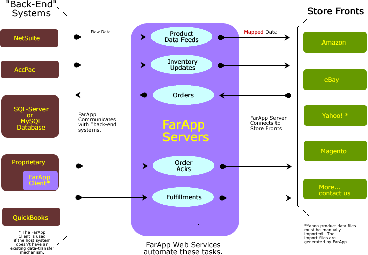FarApp System Overview